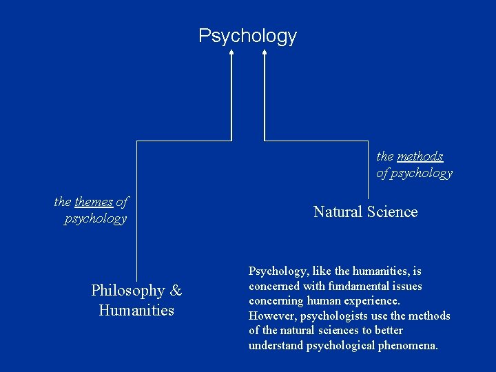 Psychology the methods of psychology themes of psychology Philosophy & Humanities Natural Science Psychology,