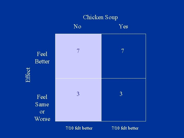 Chicken Soup Yes 7 7 3 3 Effect Feel Better No Feel Same or