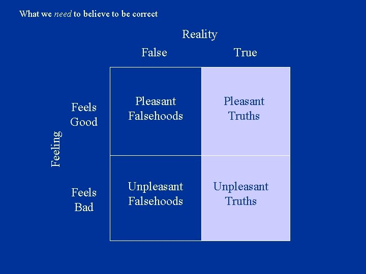 What we need to believe to be correct Reality True Feels Good Pleasant Falsehoods