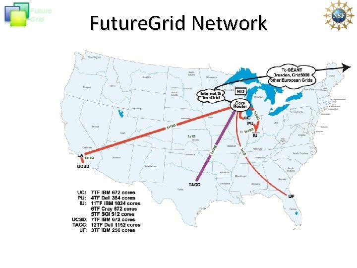 Future Grid Future. Grid Network