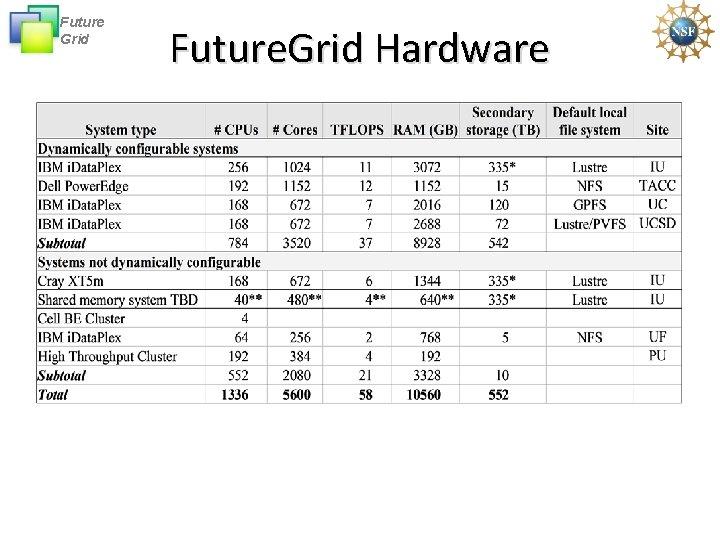 Future Grid Future. Grid Hardware