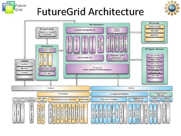 Future Grid Future. Grid Architecture