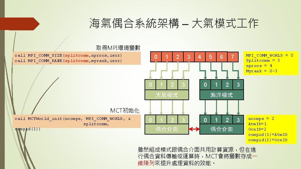 海氣偶合系統架構 – 大氣模式 作 取得MPI環境變數 call MPI_COMM_SIZE(splitcomm, nprocs, ierr) call MPI_COMM_RANK(splitcomm, myrank, ierr) 0