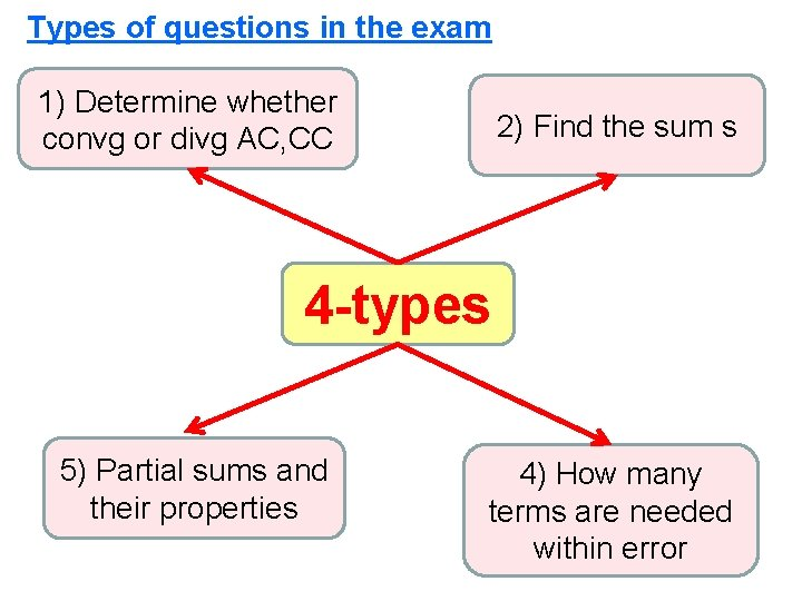 Types of questions in the exam 1) Determine whether convg or divg AC, CC
