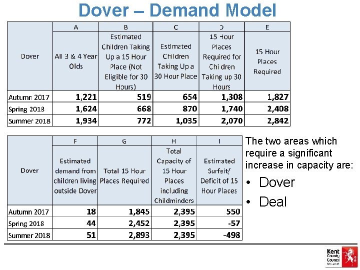 Dover – Demand Model The two areas which require a significant increase in capacity