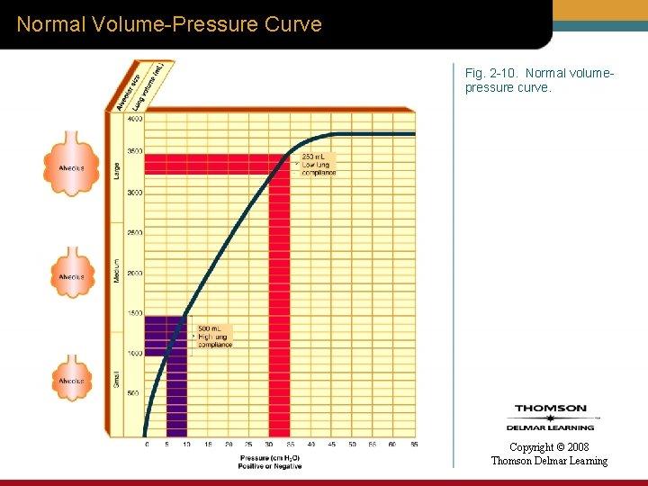 Normal Volume-Pressure Curve Fig. 2 -10. Normal volumepressure curve. Copyright © 2008 Thomson Delmar