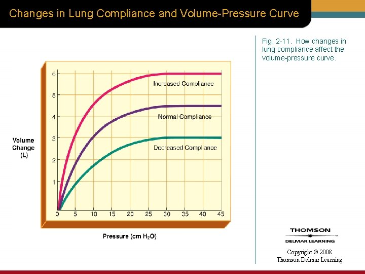 Changes in Lung Compliance and Volume-Pressure Curve Fig. 2 -11. How changes in lung