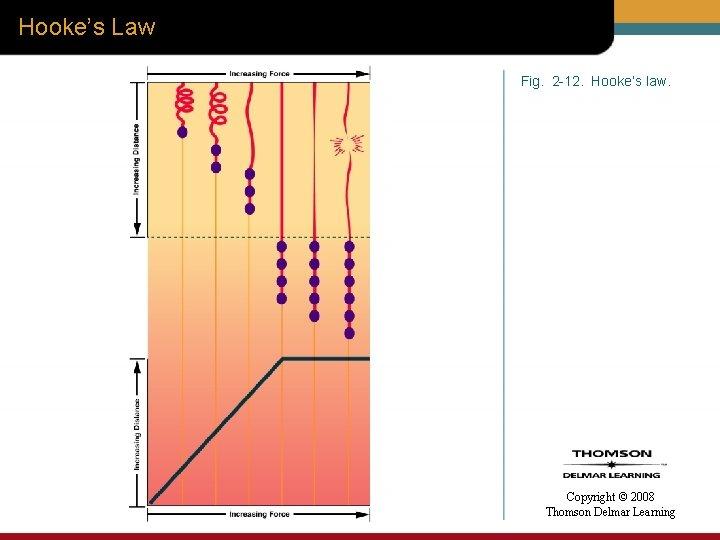 Hooke's Law Fig. 2 -12. Hooke's law. Copyright © 2008 Thomson Delmar Learning