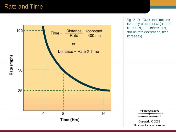 Rate and Time Fig. 2 -19. Rate and time are inversely proportional (as rate