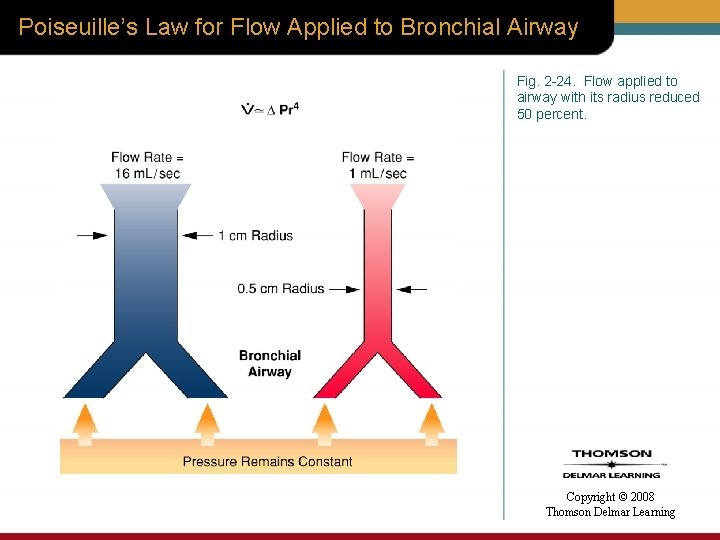Poiseuille's Law for Flow Applied to Bronchial Airway Fig. 2 -24. Flow applied to