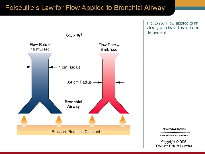 Poiseuille's Law for Flow Applied to Bronchial Airway Fig. 2 -25. Flow applied to