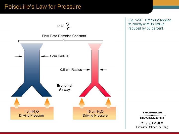 Poiseuille's Law for Pressure Fig. 2 -26. Pressure applied to airway with its radius