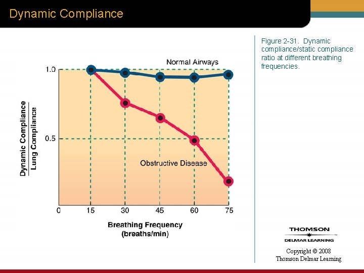 Dynamic Compliance Figure 2 -31. Dynamic compliance/static compliance ratio at different breathing frequencies. Copyright