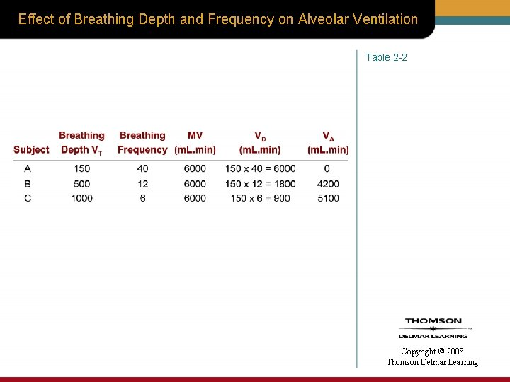 Effect of Breathing Depth and Frequency on Alveolar Ventilation Table 2 -2 Copyright ©