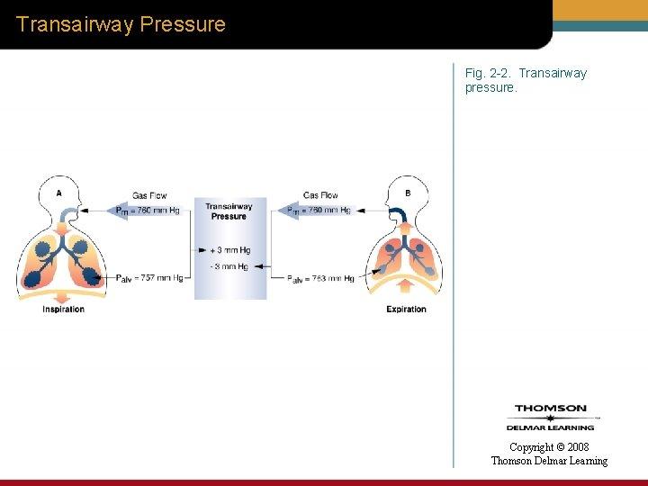 Transairway Pressure Fig. 2 -2. Transairway pressure. Copyright © 2008 Thomson Delmar Learning