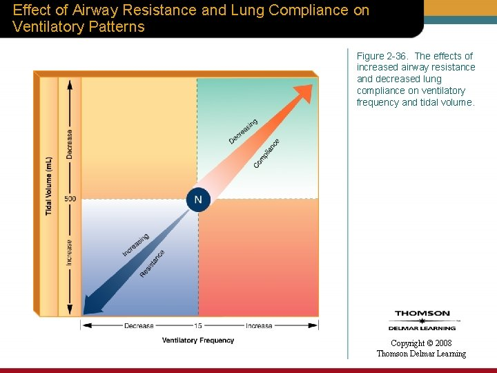 Effect of Airway Resistance and Lung Compliance on Ventilatory Patterns Figure 2 -36. The