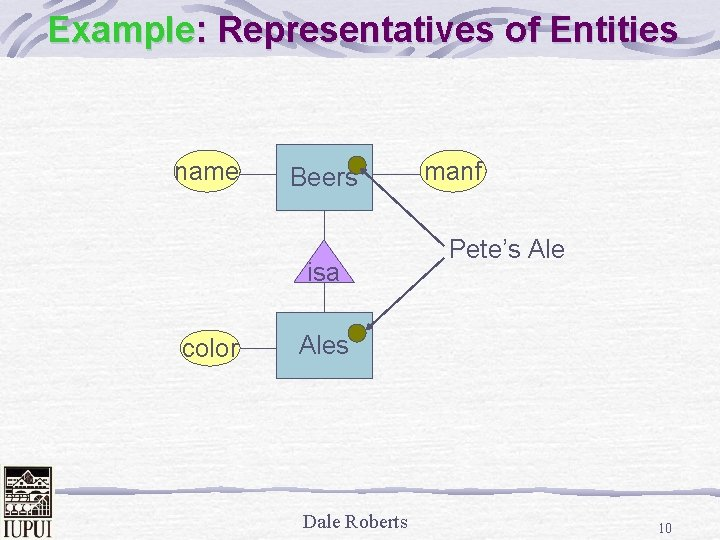 Example: Representatives of Entities name Beers isa color manf Pete's Ales Dale Roberts 10