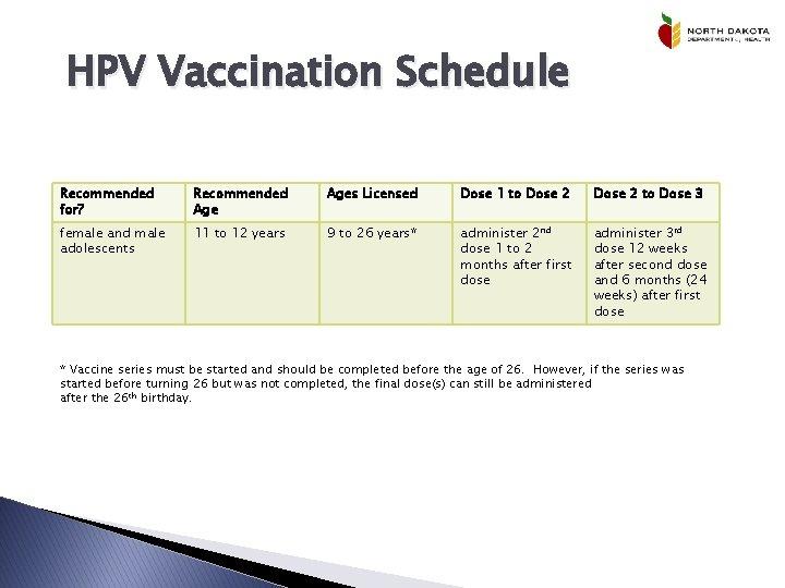 human papillomavirus vaccine schedule