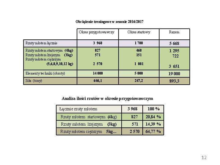Obciążenie treningowe w sezonie 2016/2017 Okres przygotowawczy Rzuty młotem łącznie Okres startowy Razem 3