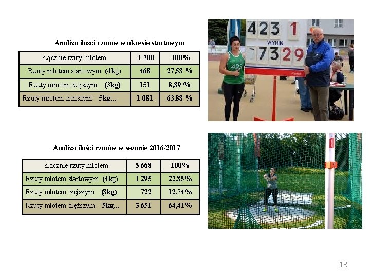 Analiza ilości rzutów w okresie startowym Łącznie rzuty młotem 1 700 100% Rzuty młotem