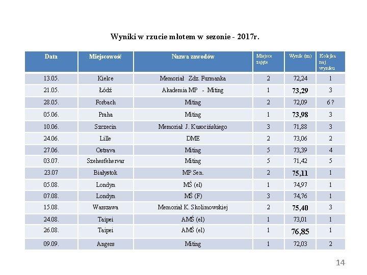 Wyniki w rzucie młotem w sezonie - 2017 r. Miejsce zajęte Wynik (m) Kolejka