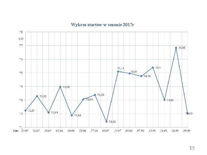 Wykres startów w sezonie 2017 r 15