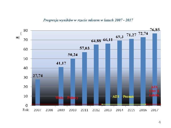 Progresja wyników w rzucie młotem w latach 2007 - 2017 m) ( Wisła Puławy