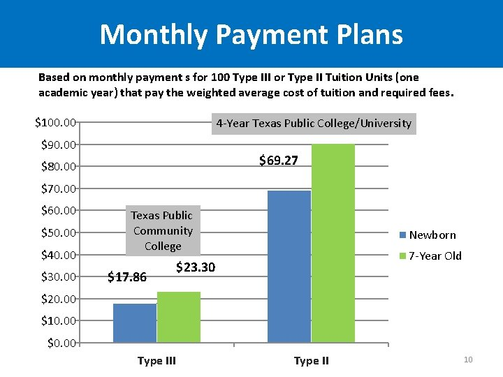 Monthly Payment Plans Based on monthly payment s for 100 Type III or Type
