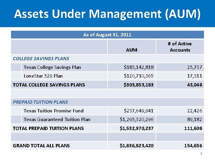Assets Under Management (AUM) As of August 31, 2011 AUM # of Active Accounts