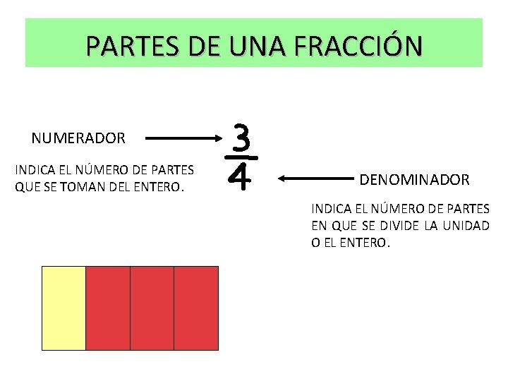 PARTES DE UNA FRACCIÓN NUMERADOR INDICA EL NÚMERO DE PARTES QUE SE TOMAN DEL