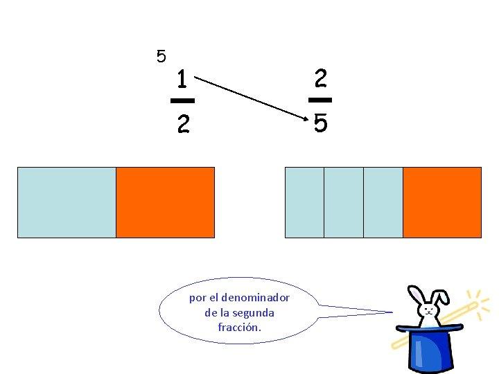5 1 2 2 5 por el denominador de la segunda fracción.