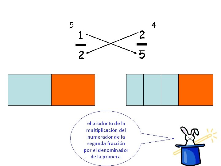 5 1 2 2 5 el producto de la multiplicación del numerador de la