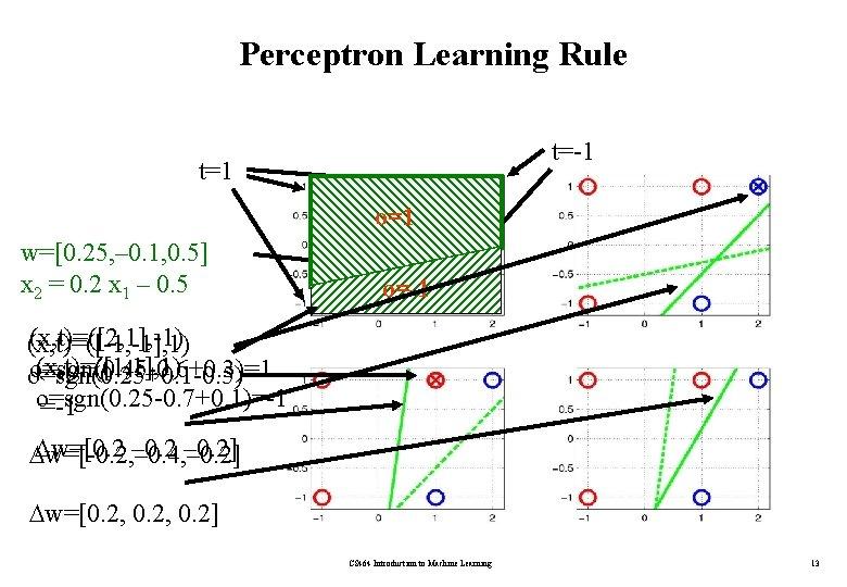 Perceptron Learning Rule t=-1 t=1 o=1 w=[0. 25, – 0. 1, 0. 5] x
