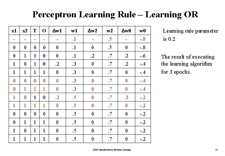 Perceptron Learning Rule – Learning OR x 1 x 2 T O w 1