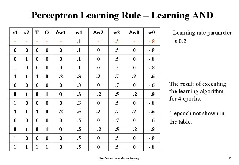 Perceptron Learning Rule – Learning AND x 1 x 2 T O w 1