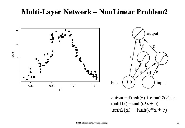 Multi-Layer Network – Non. Linear Problem 2 output = f tanh(x) + g tanh