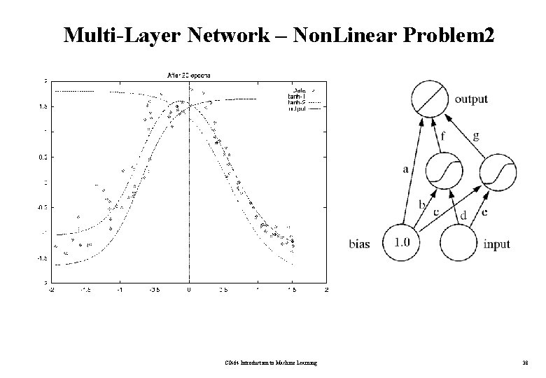 Multi-Layer Network – Non. Linear Problem 2 CS 464 Introduction to Machine Learning 38