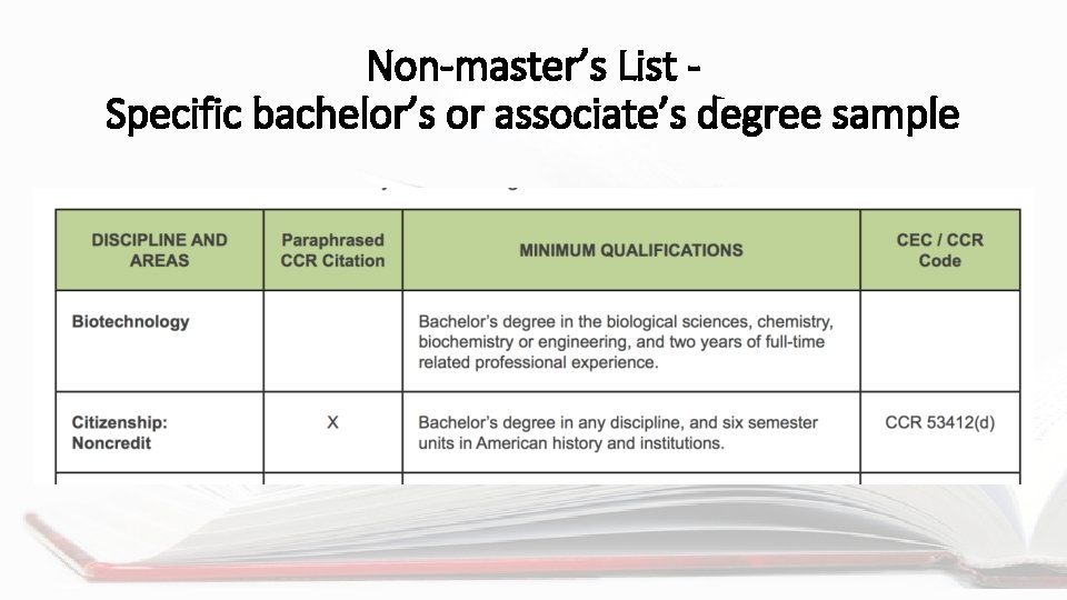 Non-master's List Specific bachelor's or associate's degree sample