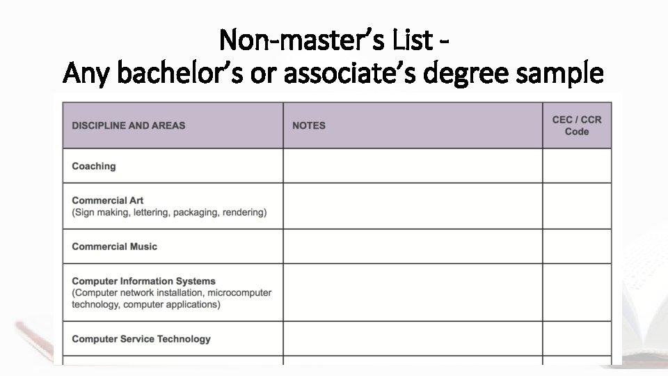 Non-master's List Any bachelor's or associate's degree sample