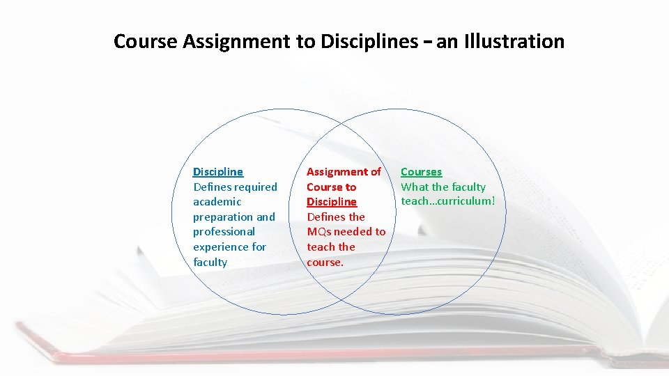Course Assignment to Disciplines – an Illustration Discipline Defines required academic preparation and professional