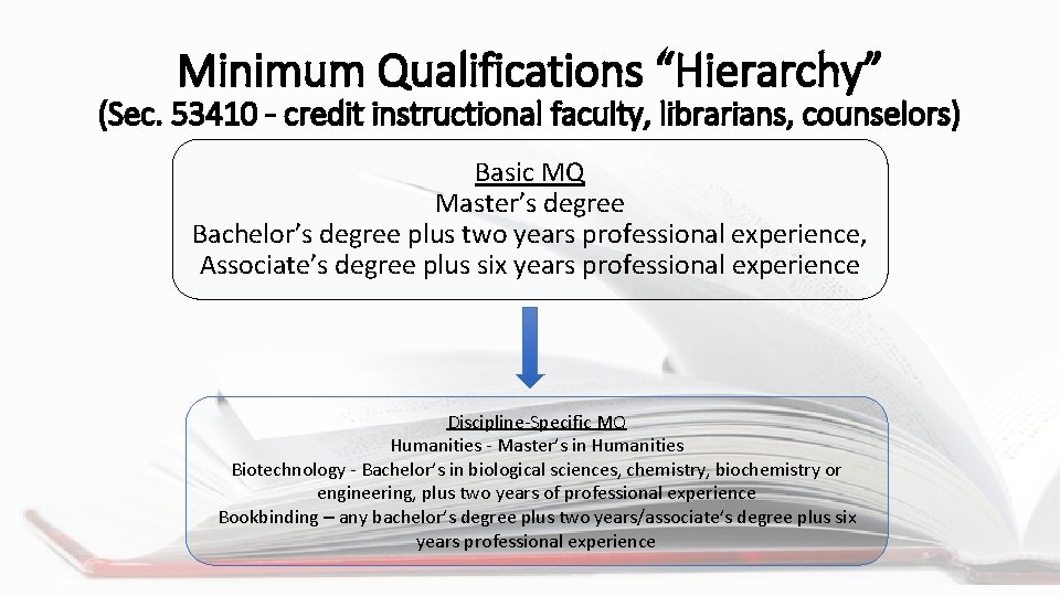 """Minimum Qualifications """"Hierarchy"""" (Sec. 53410 – credit instructional faculty, librarians, counselors) Basic MQ Master's"""