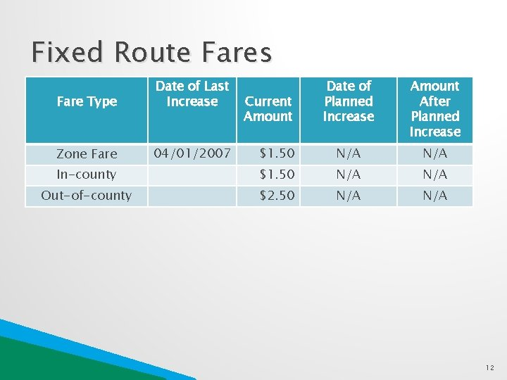 Fixed Route Fares Fare Type Date of Last Increase Date of Planned Increase Amount