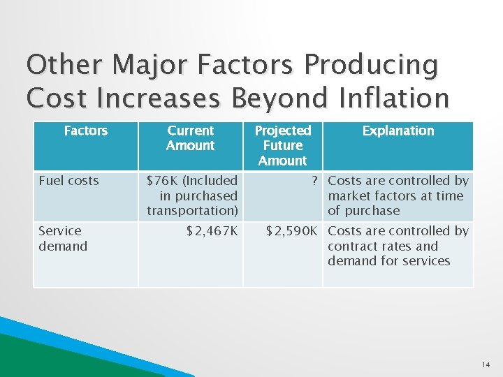 Other Major Factors Producing Cost Increases Beyond Inflation Factors Fuel costs Service demand Current