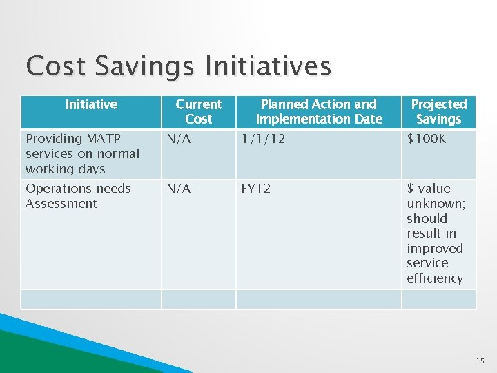 Cost Savings Initiative Current Cost Planned Action and Implementation Date Projected Savings Providing MATP