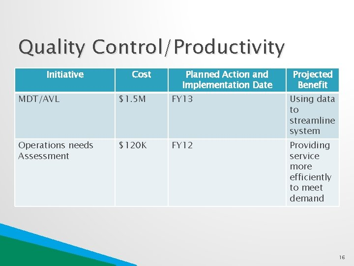 Quality Control/Productivity Initiative Cost Planned Action and Implementation Date Projected Benefit MDT/AVL $1. 5