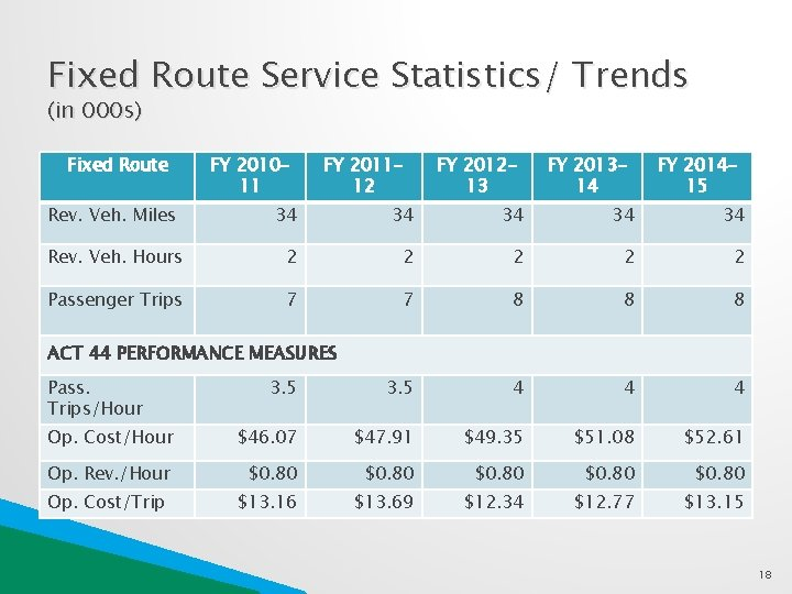 Fixed Route Service Statistics/ Trends (in 000 s) Fixed Route FY 201011 Rev. Veh.