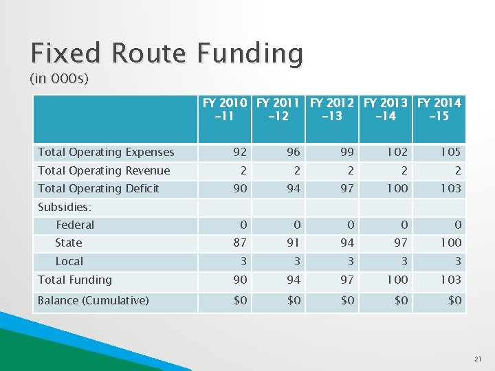 Fixed Route Funding (in 000 s) FY 2010 FY 2011 FY 2012 FY 2013