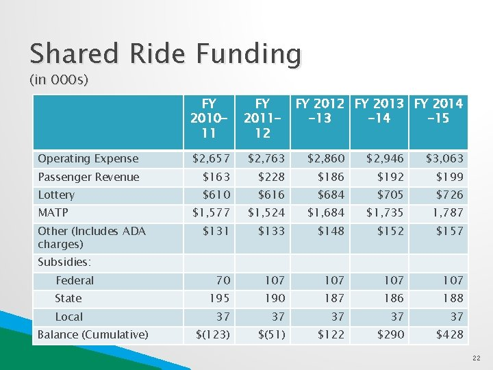 Shared Ride Funding (in 000 s) FY 201011 FY 201112 FY 2013 FY 2014