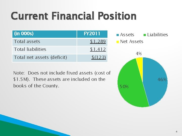 Current Financial Position (in 000 s) FY 2011 Total assets $1, 289 Total liabilities