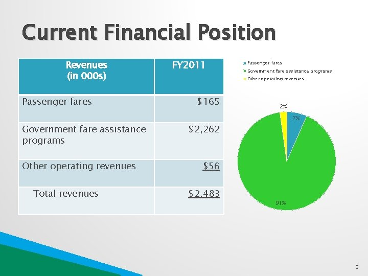 Current Financial Position Revenues (in 000 s) Passenger fares Government fare assistance programs Other